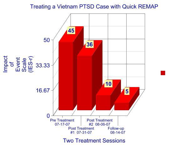 Ptsd | Vietnam Veteran Treated